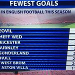 What delightful viewing ..... fewest goals in English football this season http://t.co/3K5oWeqL7F