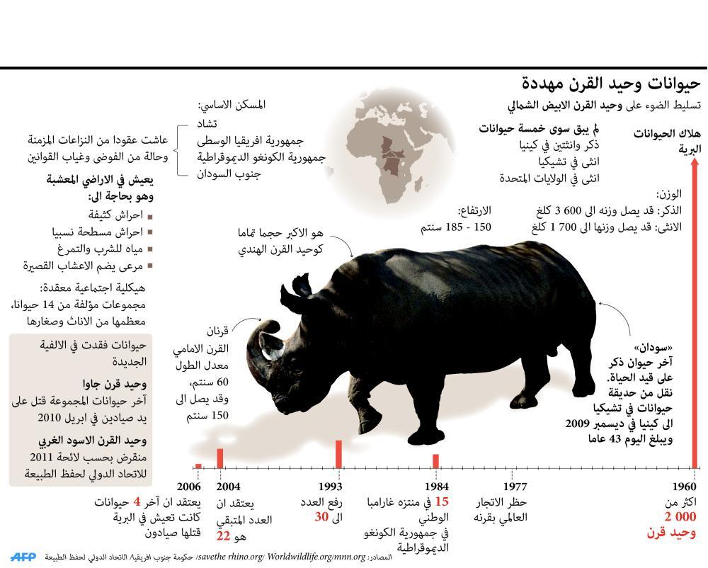 حيوان وحيد القرن المهدد .. لم يبق منه سوى 5 على وجه الكرة الأرضية http://t.co/Cwp5VgNUGN