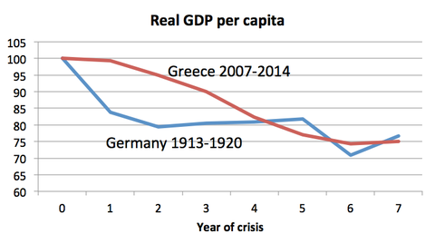 Austerity has devastated Greece just about as much as defeat in total war devastated Germany. http://t.co/5JK4horl2u http://t.co/yT7NUEWuvk
