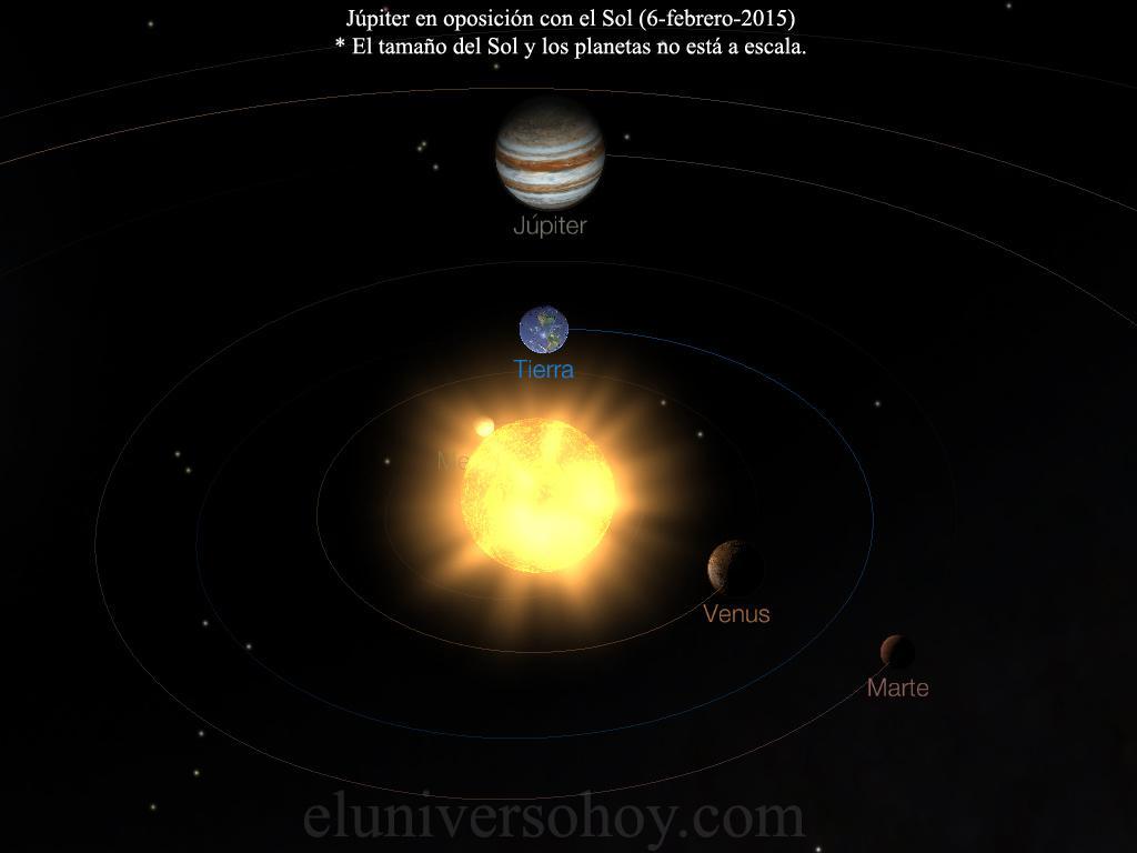 El 6 de febrero Júpiter estará en oposición con el Sol. Es el mejor día del año para observar a Júpiter: http://t.co/xCI9IuKqyi