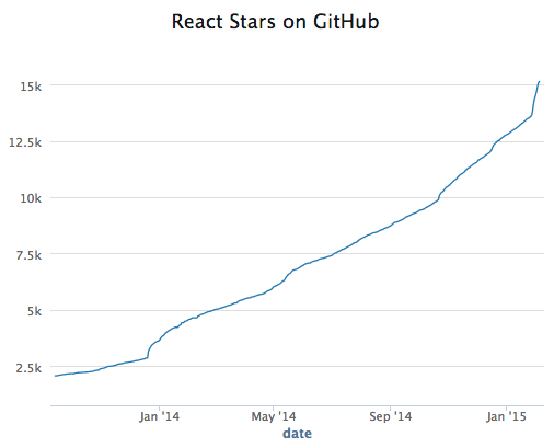 GitHub stars for @reactjs over time... can directly ascribe each inflection to a community talk, post, or event. http://t.co/NL7VD3wUqk