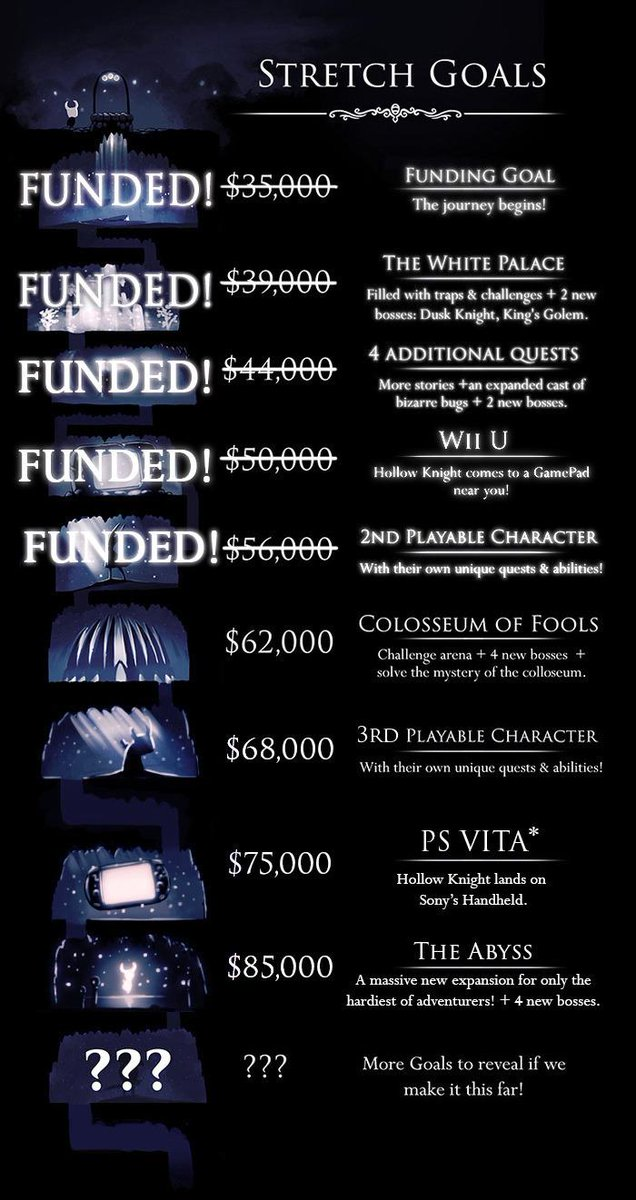 PS Vitaのストレッチ目標が満たさことを願って @yosp #indiegame @TeamCherryGames: We're at $61,227raised via KS/Paypal for Hollow Knight! http://t.co/xgpmb9tRRX