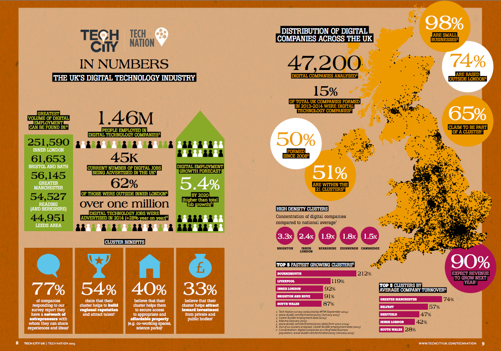 #TechNation is here - Powering the UK's Digital Economy. Download the report from @TechCityUK http://t.co/UbNGexsH6H http://t.co/I0GeFnKfRm