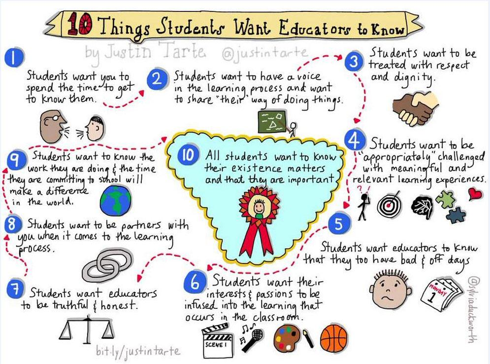 Are we paying enough attention to what students want from school? Beautiful illustration by @justintarte  #edchat http://t.co/IArpuMlDLs
