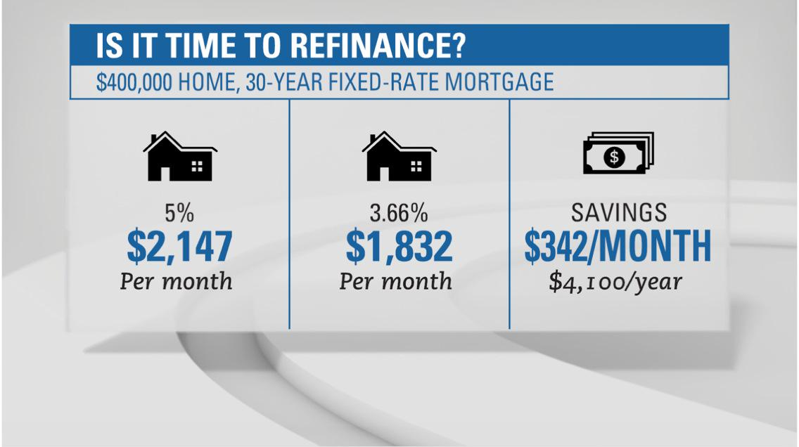 Best money move this year may be a refi. Are you doing it? Tell me. @NewDay http://t.co/TMieHYpIrI