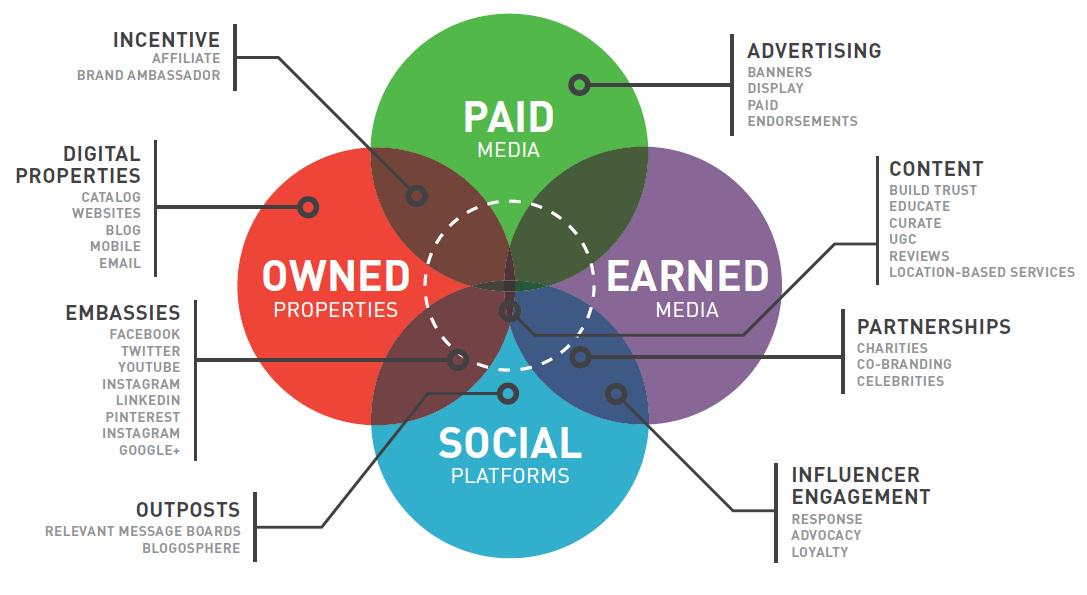 What's the difference between paid, owned and earned media? http://t.co/YU03GMubNz http://t.co/WZ9QYTBMUK