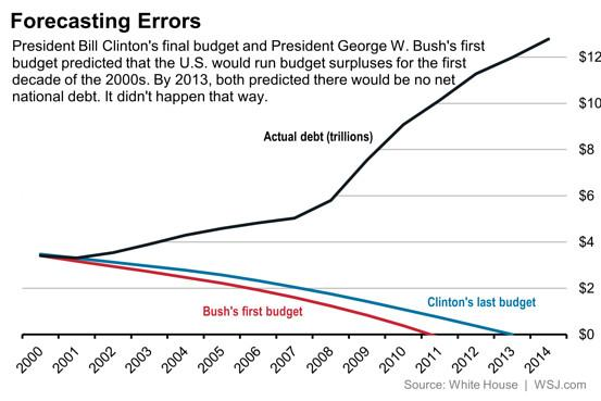 In 2000, the U.S. predicted the national debt, now at $13 trillion, would be retired by 2013 http://t.co/nEIjH1ikX6 http://t.co/41f9zObqYI