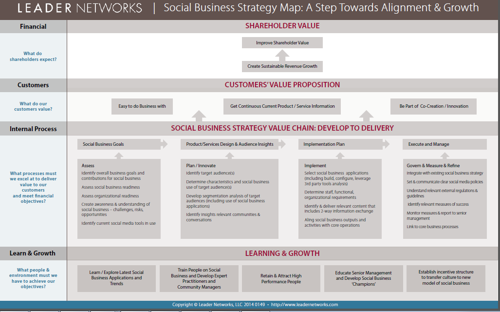 Here's a #StrategyMap for Social Business to help execs understand a #newwaytowork. http://t.co/QS3kY2KPus