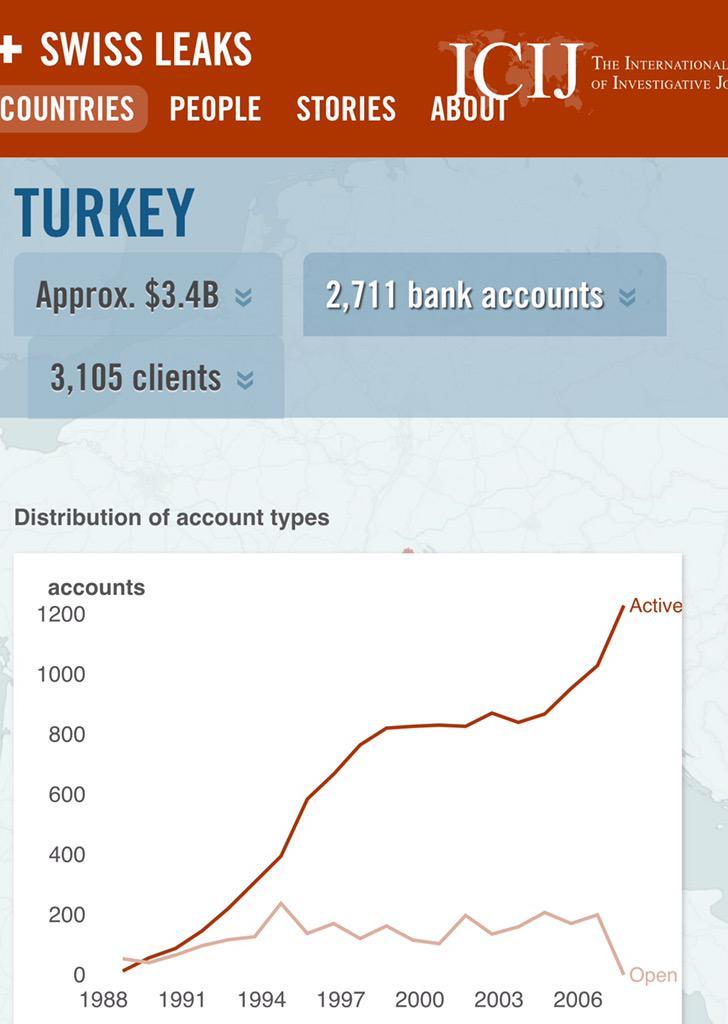 Yusuf Özhan (@Yusuf_Ozhan): 3.4 mil $ mevduatla 26. sırada bulunan Türkiye'den 1970-2006 arasında 2711 hesap açılmış. Sıçrama 1994. Kaçış 2006. http://t.co/9mfHhVsRgz