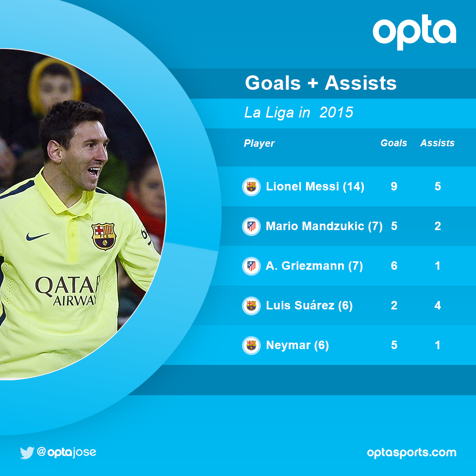 14 - Lionel Messi has had a hand in 14 La Liga goals in 2015, at least twice as many as any other player. Magic. http://t.co/xey2Umqgf7