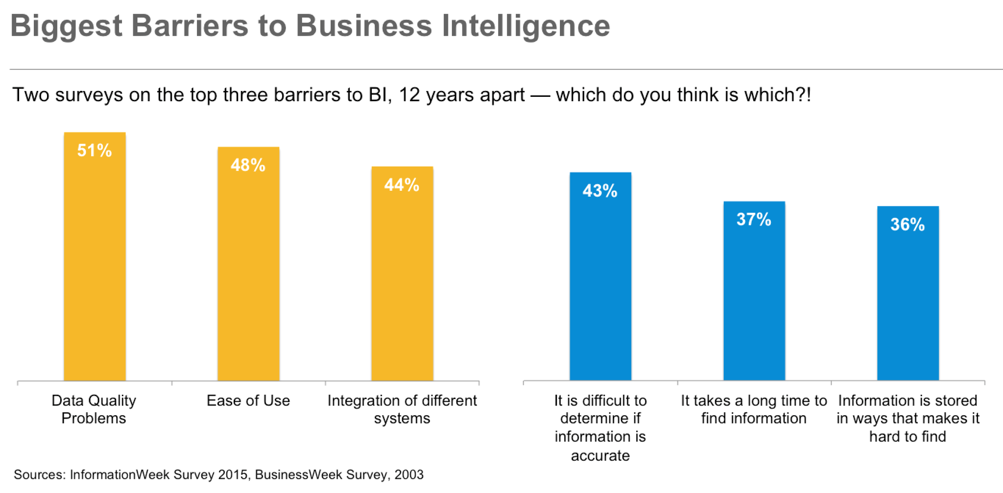 The top three barriers to #BI, twelve years apart. But which is which?! Join my #GartnerBI pres in Sydney for more! http://t.co/HPNmfurcGm