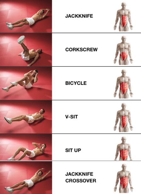 ¿qué zonas de nuestro abdomen están más solicitadas en cada ejercicio? http://t.co/3pmuAsS7Z5
