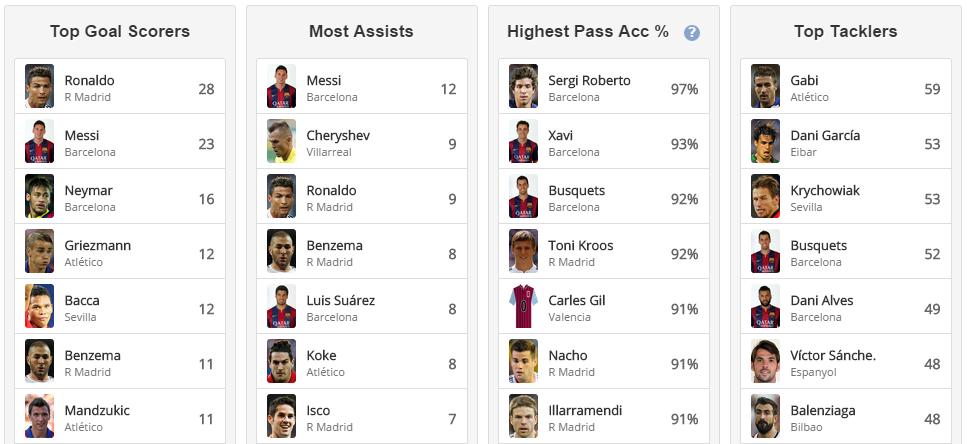 Liga table top scorer