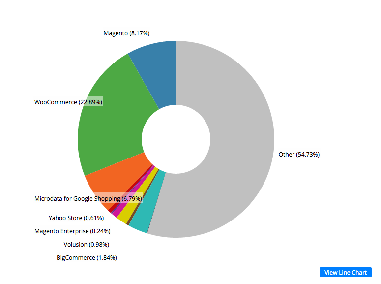 WooCommerce powers 22.89% of all ecommerce sites (663,153) according to new @builtwith data  https://t.co/4DVafGtENS http://t.co/MMTAQfTTHV