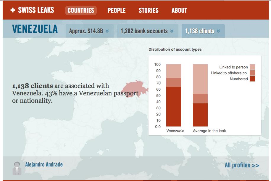 1138 Clientes con Pasaporte Venezolano y representan USD 14.8 Billones http://t.co/mZtV0S7av8