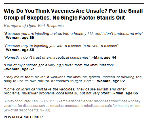 Alberto Cairo (@albertocairo): No words... MT @pewresearch 9% of U.S. say vaccines for diseases like measles are unsafe. Some of their reasons: https://t.co/wSFX6rimMJ