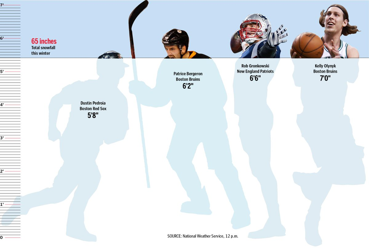 We're almost at Pedroia levels. MT @BostonGlobe: How much snow has Boston rcvd this winter? http://t.co/wnpyJ6Yku2 http://t.co/IQA3tN5shO