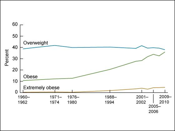 The US advice to substitute fat with carbs was issued in 1977. Coincidentally, this chart. http://t.co/zwNyqduKaX http://t.co/InDd4uw25E