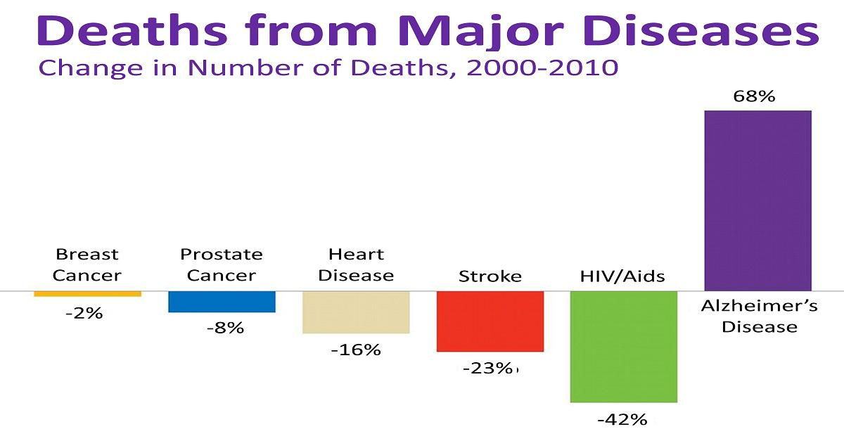 Deaths from several major diseases have gone down, but deaths from Alzheimer's has gone way up. #EndAlz http://t.co/E3F4LEvL6s