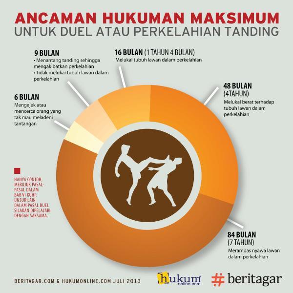 Ancaman hukuman untuk duel http://t.co/YRESLMRx2c #klinikhukum #infografik http://t.co/AO2uK2oagF