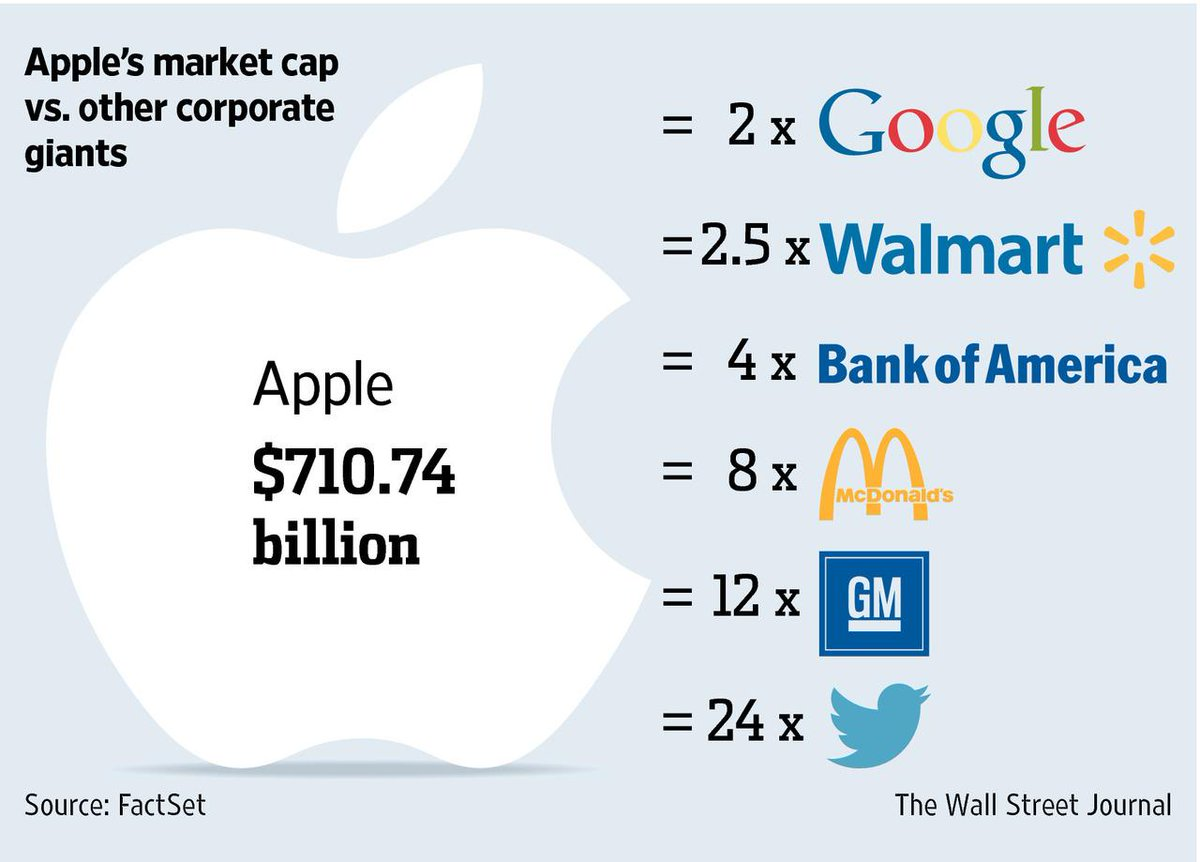 Apple, first US company to close above $700 billion, is worth more than two Walmarts http://t.co/CLWgkwcU9G http://t.co/iGK9cPJcWY