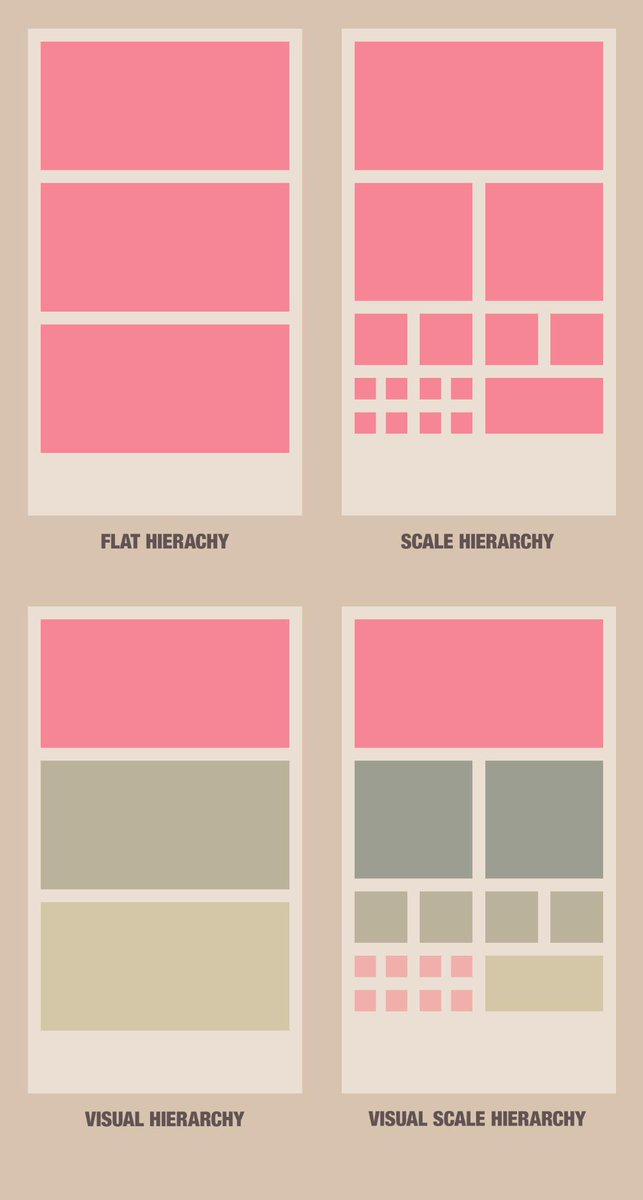 Pro Tip: Hierarchy helps visually guide the story you want your design to tell. Don't be lazy. #design #protip http://t.co/BXzQ1FVGEK