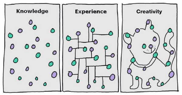 Knowledge | Experience | Creativity http://t.co/buv4IcQhWS