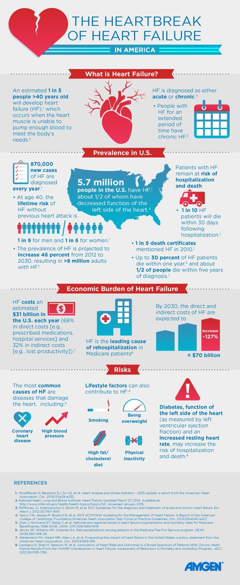 About 50% of people diagnosed with #heartfailure in the U.S. die within five years of diagnosis. http://t.co/ra2sql5nXO
