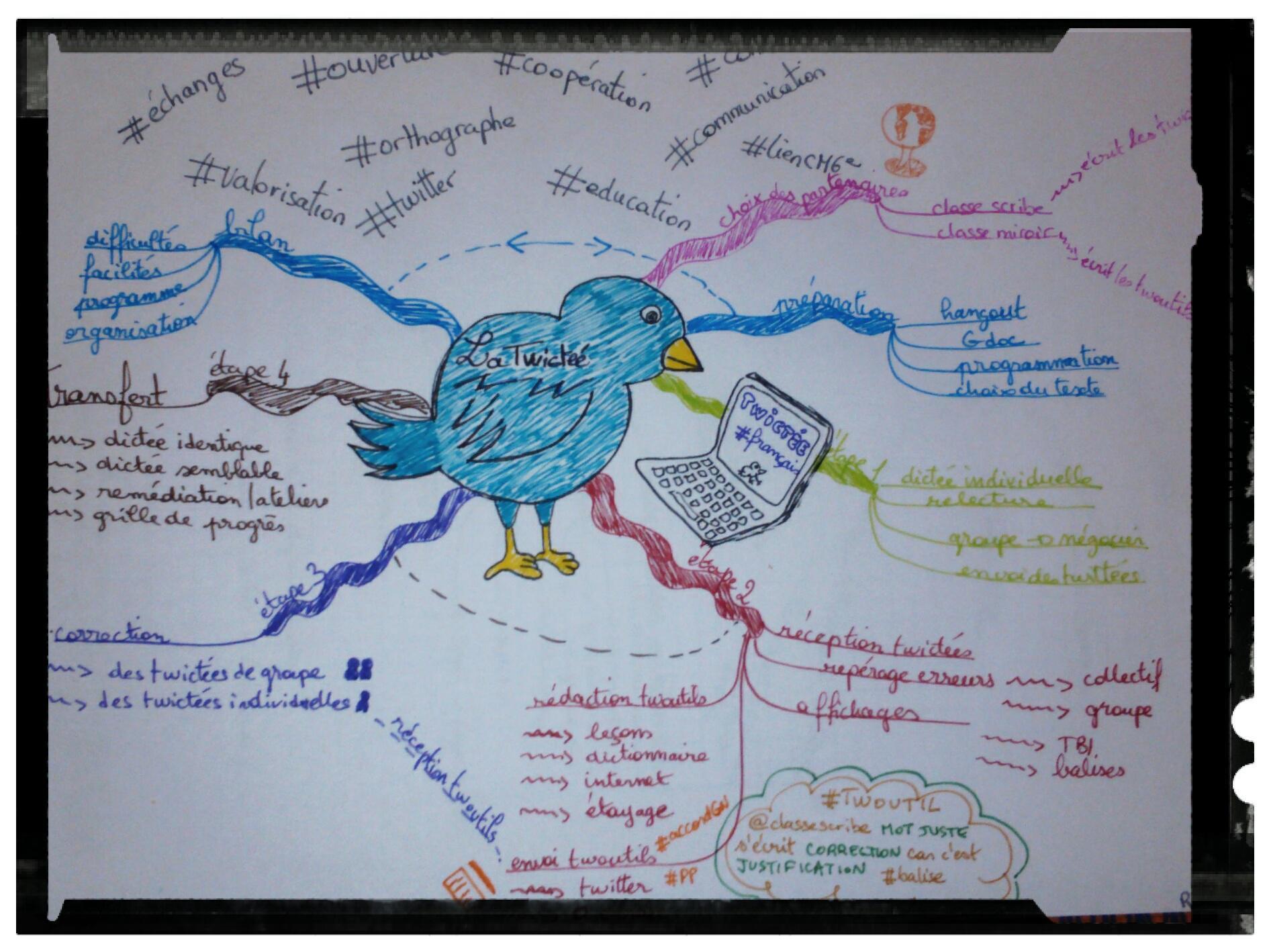 RT @Romypartage: @TwicteeOfficiel et les autres ;) une petite carte mentale sur la #twictée, griffonnée hier. Oublis? Erreurs? Avis ? http://t.co/pfKQTv3PXk