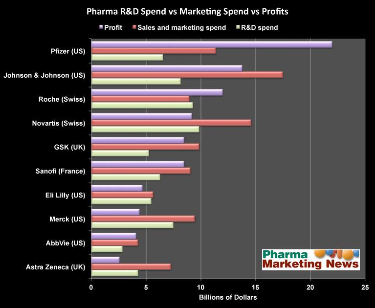 IMHO, #Pharma Profits are Driven More by Marketing Spend Than by R&D Spend http://t.co/lTKqpJx7Lp http://t.co/wAClWTVGdM