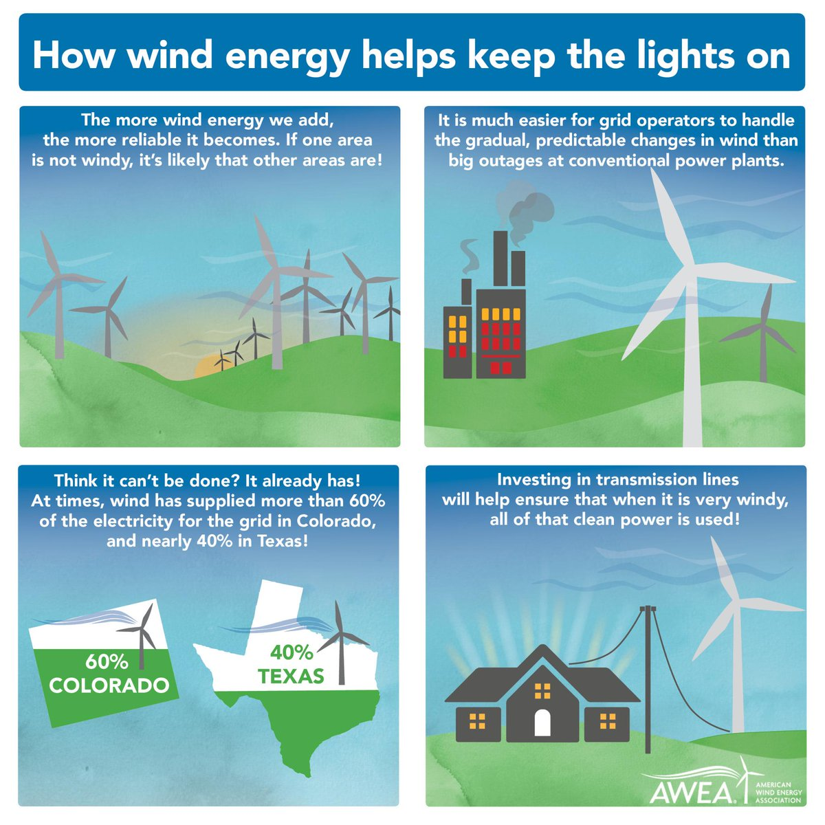 The winds change, but wind energy remains reliable -- here's how http://t.co/kfhWQw7v4A