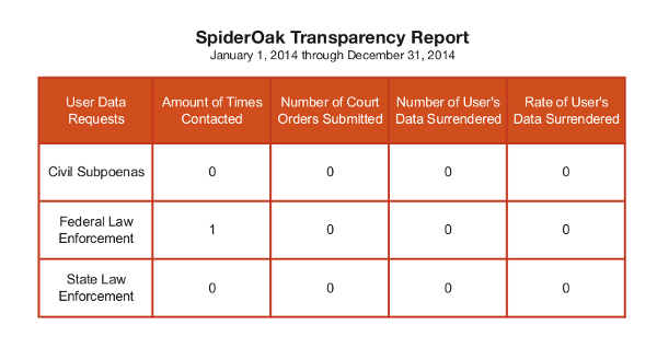 Just released #Transparency report for all user data requests in 2014 http://t.co/nkknJiLUdR #privacy #zeroknowledge http://t.co/nQSvImmKy9