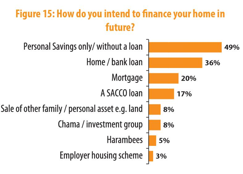 How do you intend to finance your home in future?  -Personal savings only without a loan 49% -Mortgage 20% -Chama 8% http://t.co/CkqxCjr68F