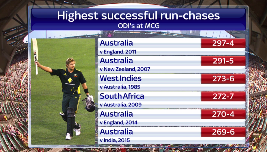 b9adf657dc20 These are the highest successful run-chases in odi s at the mcg. england  need 343.  cwc15  fireitup  ssnhq