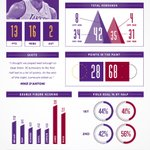INFOGRAPHIC: Take a visual look at some of the interesting stats from Lakers-Heat. FULL: http://t.co/EESRzOR5 | PIC:
