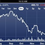 Sooner or later all stocks return to Earth. $AAPL is getting slammed, trading near $490. How low will it go? http://t.co/97s2dfPR