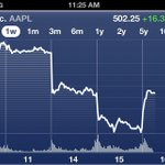 The $AAPL Bounce http://t.co/YcQXlkzy