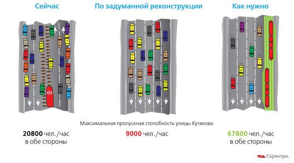 Городские власти города Саратова спят и видят когда же трамвай исчезнет с наших улиц.  Покоя он им не дает.