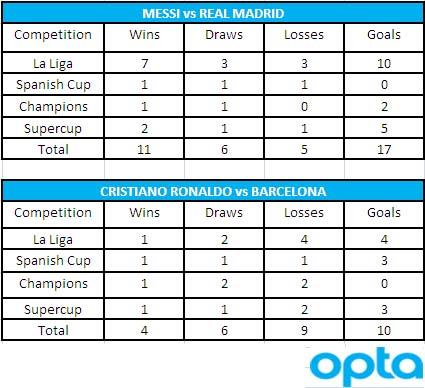 real madrid vs barcelona statistik