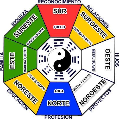 Feng shui siglo xxi introduccion riqueza y prosperidad - Brujula feng shui ...