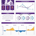 WESTERN CONFERENCE SHOWDOWN INFOGRAPHIC: Lakers take down the Thunder 105-96. FULL SIZE: http://t.co/lIoV3WXm |