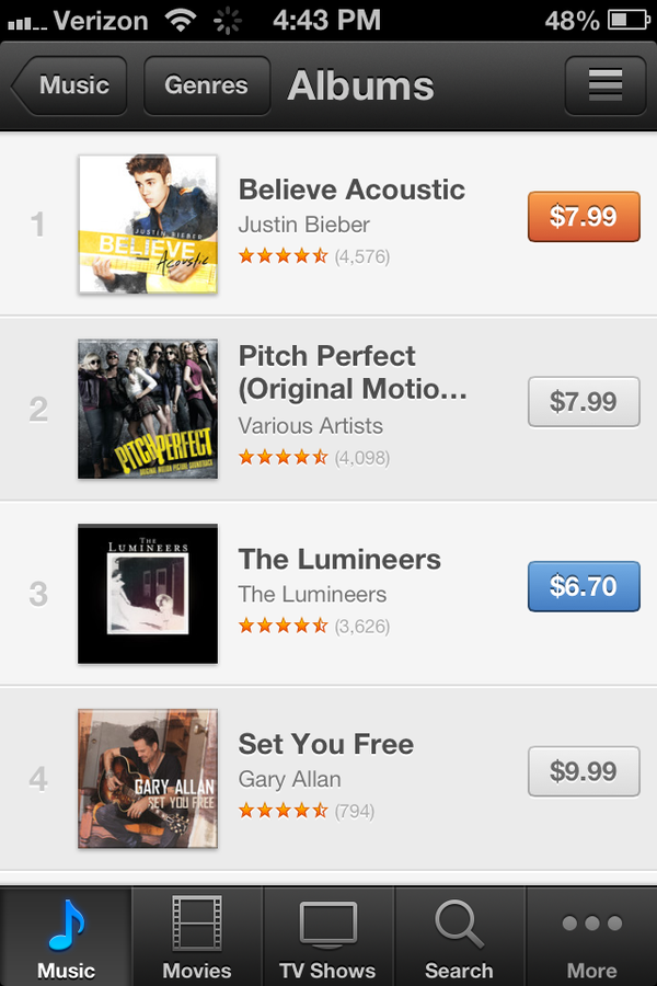 I see why u mad. Believe Acoustics is #1 and it's not even out yet. HA. http://t.co/uf4FJPYJ