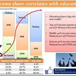 #BLINDSPOT Education is key! Top 20% income earners are 63% tertiary educated versus Bottom 40% are 96% SPM and below http://t.co/94g6e5Vc