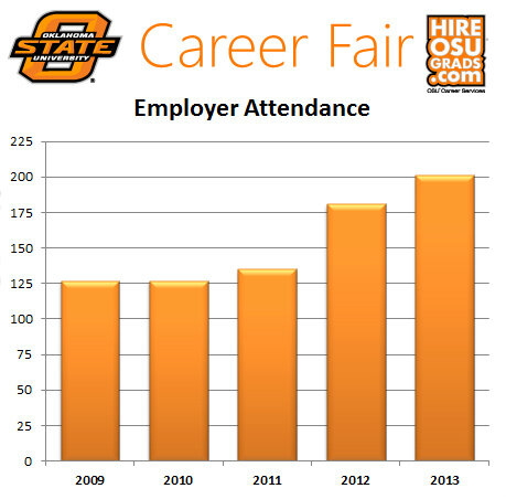OSU Career Services's Twitter Photo