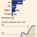 Almost 1 in 2 cars coming off prod lines this yr in west Europe will have been made in Germany http://t.co/ViHsWa01