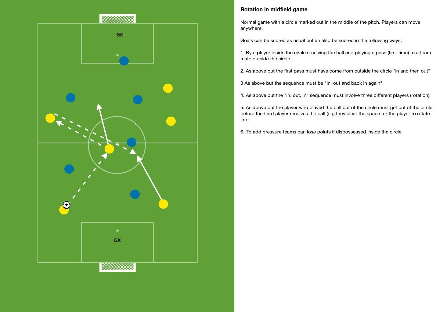 Game - rotation in midfield. #smallsidedgames http://t.co/wYr7uNpt