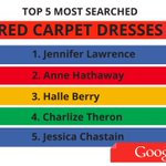 The results are in: the top 5 most-searched red carpet dresses on Google #oscarswithgoogle (updated)