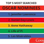 Big #Oscars moments & which nominees topped the charts on #Google: http://t.co/rkI1CxfuZF (updated)