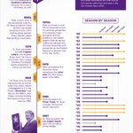 RT @Lakers: #RIPDrBuss An Infographic for the greatest owner in sports: http://t.co/H7lenfGQ | PIC