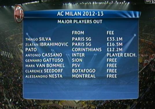 BDkcqxnCMAANjBA Forza Milan! Muntaris magic volley seals wonderful Rossoneri 2 0 win over Barcelona